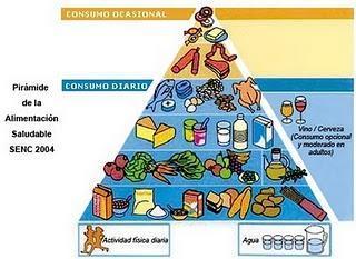 La pirámide alimenticia no ayuda a adelgazar