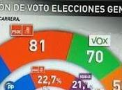 Pronóstico politólogo Francisco Carrera para elecciones generales 28-A