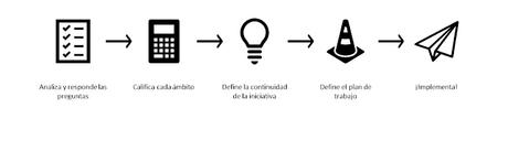 Innovación en salud para dummies  #innovacionensalud