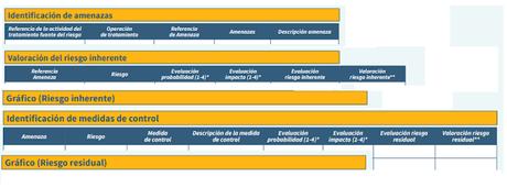 EIPD: Evaluación de impacto sobre datos personales