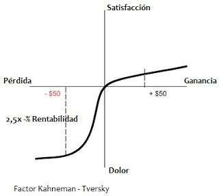 teoria-prospectiva-kahneman-tversky