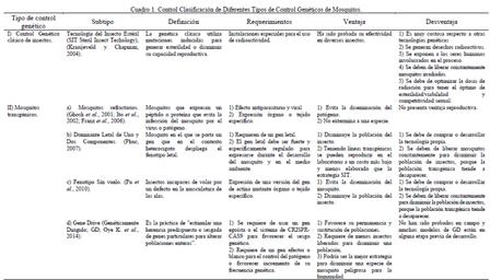 Monografías de Alumnos: CRISP-Cas9 y su aplicación en Mosquitos causantes de la Malaria