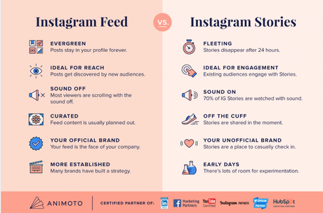 Instagram Feed vs. Instagram Stories