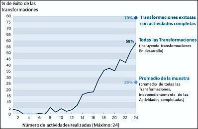 Trilogía de la transformación empresarial: Cultura, liderazgo y personas.