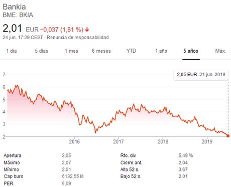 ¿Por qué están bajando tanto las acciones de los bancos?