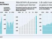empresa aunmasbarato.com analiza cómo venta electrodomésticos online España