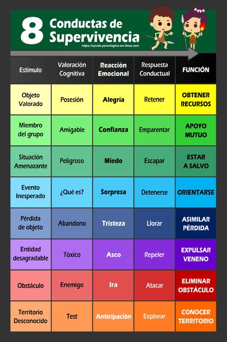 Infografía 8 conductas de supervivencia de Plutchik