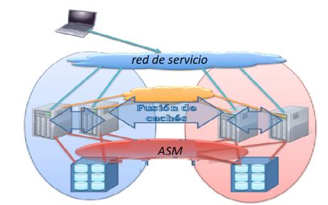 Diferencias  en un RAC Oracle  activo-activo a un stand-alone