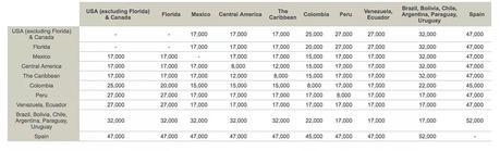 Aviaca-Rewards-Chart ▷ Cómo usar los puntos de tarjeta de crédito para volar a Sudamérica