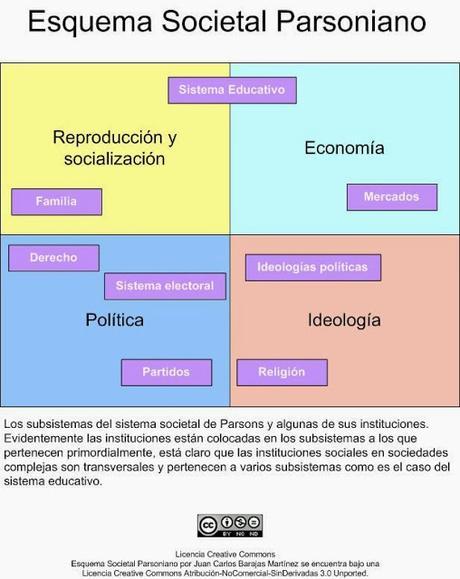 El Funcionalismo I: Talcott Parsons