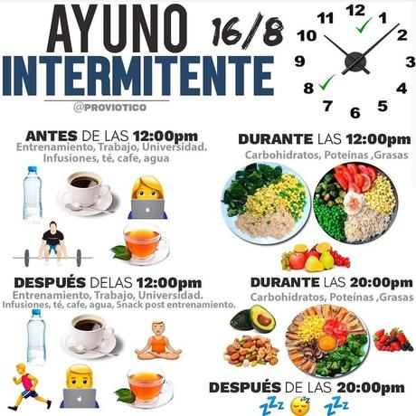 Interminttent Fasting