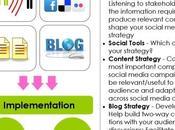 Cómo crear estrategia Social Media