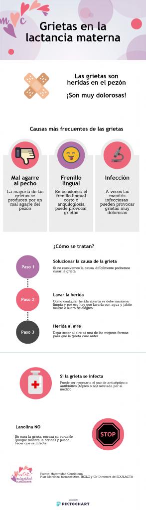 Infografía: grietas en la lactancia materna