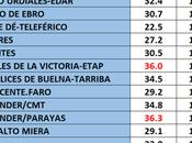 Temperaturas récord agosto Santander