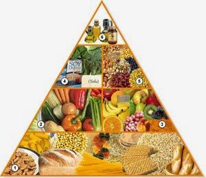 Conoce la pirámide de nutrición vegana