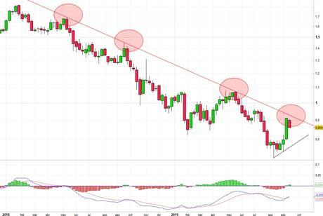 Banco Sabadell choca con su directriz