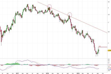 Bankia no remonta