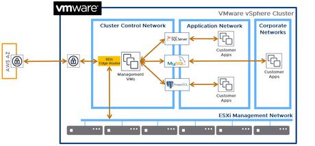 rds network vmware