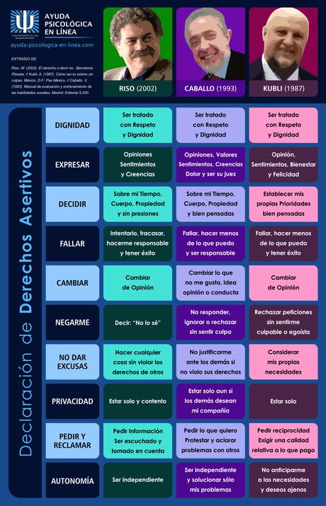 Infografía Derechos Asertivos según Autores