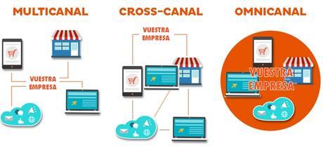 Omnicanal, el consumidor llega por todos los canales