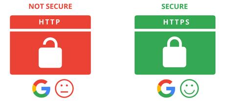 Factores de clasificación de Google 2020: hechos y mitos. Factores del Dominio