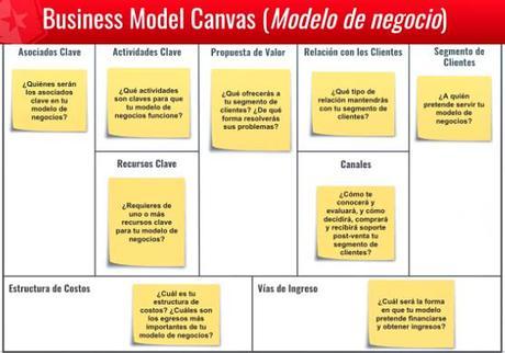 Startups: El Canvas Business Model es la alternativa rápida al plan de negocios.