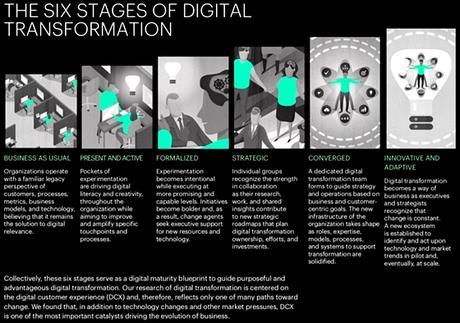 El estado de la transformación digital: 5 puntos clave y 7 prioridades.