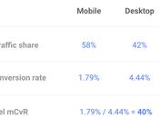 Mejora tasa conversión dispositivos móviles