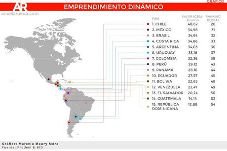 6 Claves Para Emprender Exitosamente en Chile