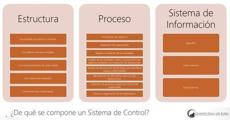 Implanta el Control de Gestión en tu empresa y recupera la dirección de tu negocio