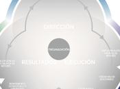Cambios Chip exige Modelo EFQM 2020
