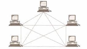 Topología de red: malla, estrella, árbol, bus y anillo