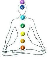 La explicación de los 7 Chakras