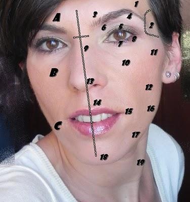 Las partes del rostro... ¿Sabemos cómo referirnos a ellas?