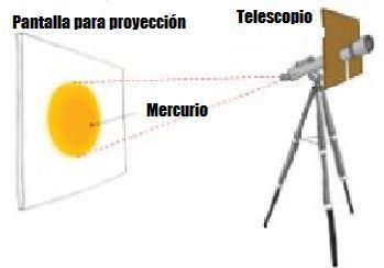 El transito de Mercurio del 11 de noviembre