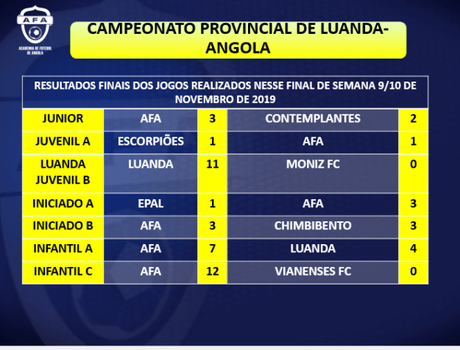 Resultados Fin de Semana 9-10 Noviembre Escuela de Fútbol AFA Angola