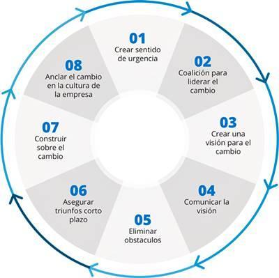 Transformación ágil en las organizaciones. Las cuatro dimensiones del cambio.