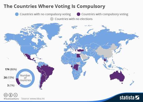 ¿En qué países es el voto obligatorio?