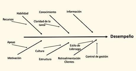 Los 8 factores de la gestión del desempeño y de la retroalimentación.