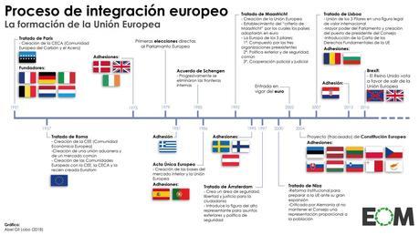 El Grupo de Visegrado: siete siglos de historia, tres décadas de unión