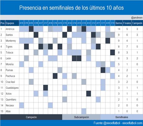 Presencia en semifinales de los equipos del futbol mexicano