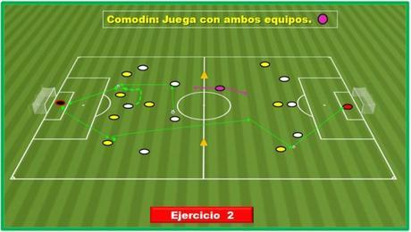 """""""La Coordinación Defensiva, en la Defensa de 4 y de 3, en situaciones  de ataque con igualdad numérica y en superioridad"""