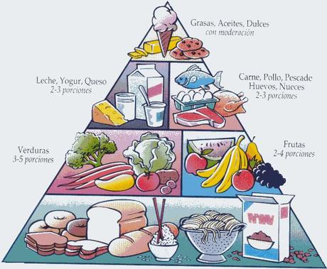 piramide de los alimentos