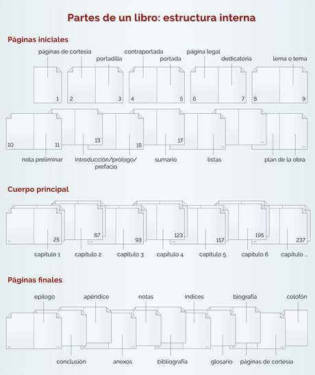 Las partes de un libro y su terminología