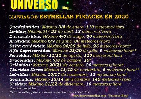 calendario de Lluvias de meteoros en 2020