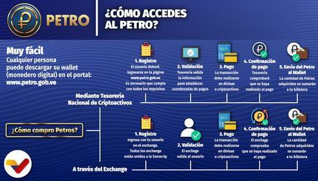 El #Petro: es sin duda la mejor #inversion para este 2020   / #Criptomonedas #Economia #Finanzas  #Dolar #Inversiones #Sunacrip ENTERATE AQUI: