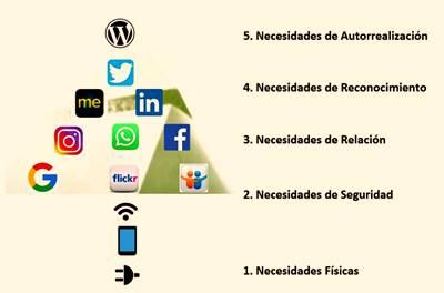 La Pirámide de Maslow adaptada a las necesidades del mundo digital.