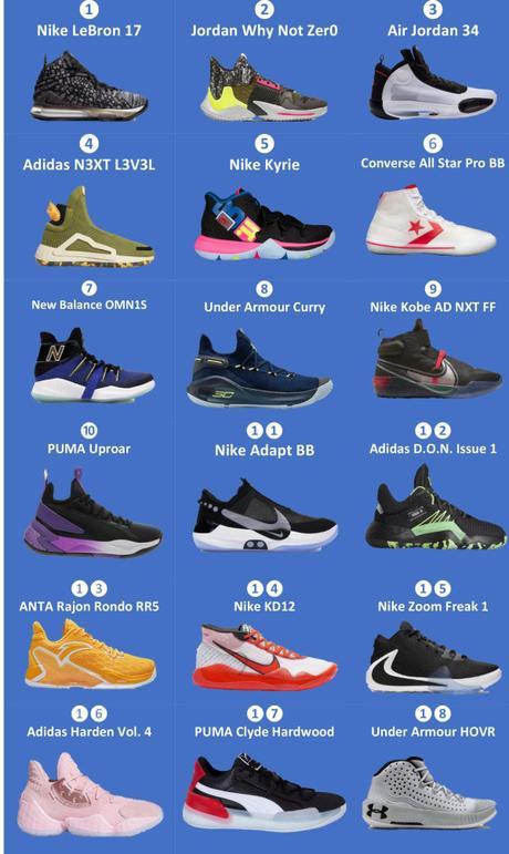 Los mejores zapatos de basketball 2019
