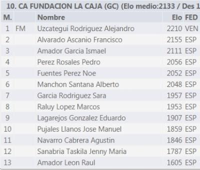 Comenzó la Liga Canaria por Equipos de la División de Honor 2020