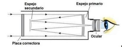 Qué debes tener en cuenta a la hora de elegir un telescopio profesional